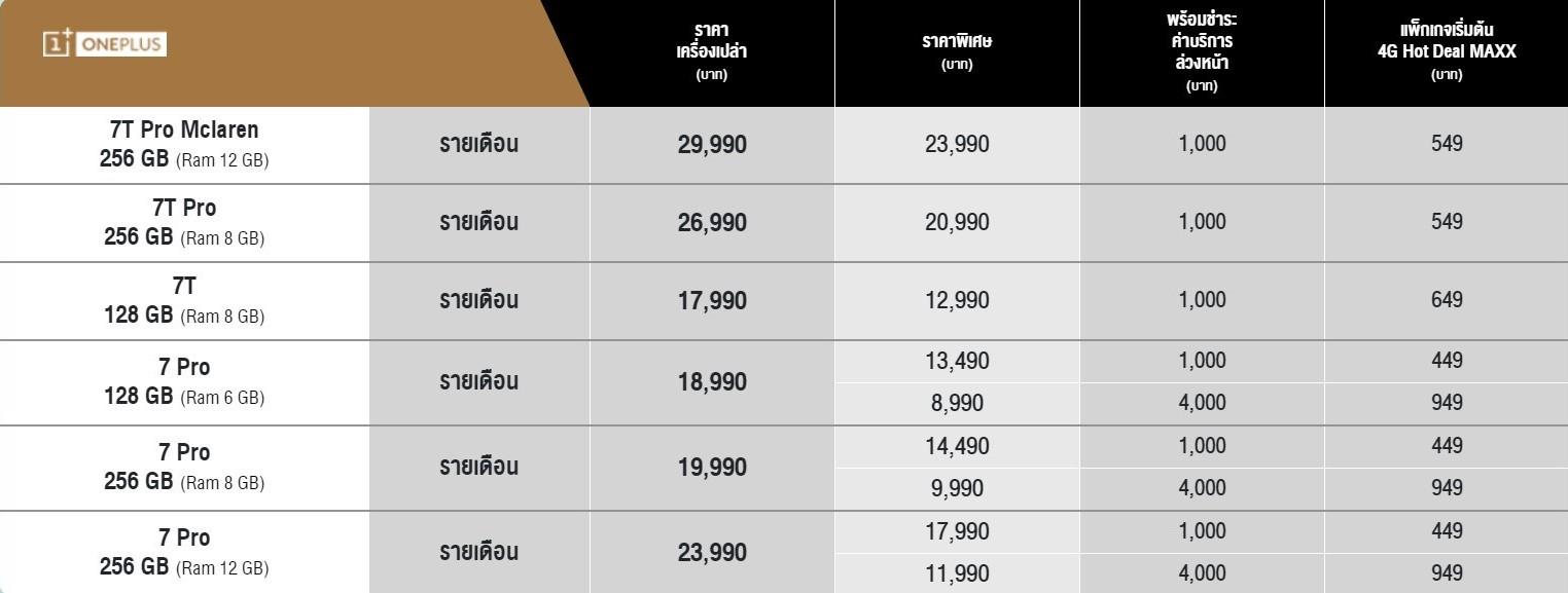 โปรส่วนลด OnePlus 7 Pro จาก AIS เริ่มต้น 8,990 บาท ถึง 3 ก.พ. 2563