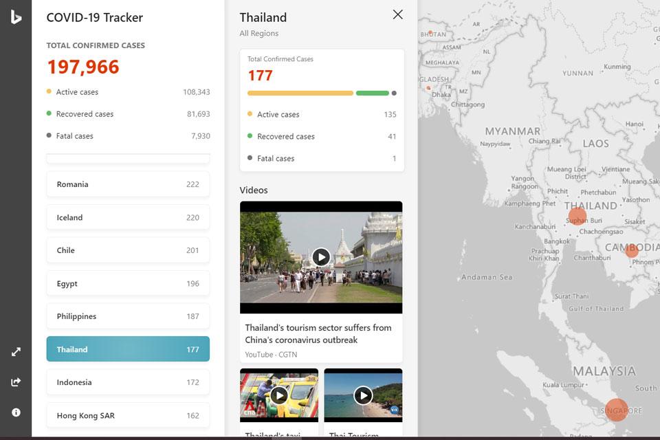 Bing Covid-19 Dashboard Tracker