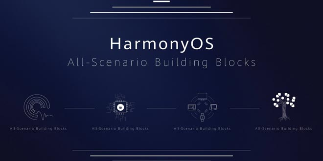 HarmonyOS All-Scenario Building Blocks